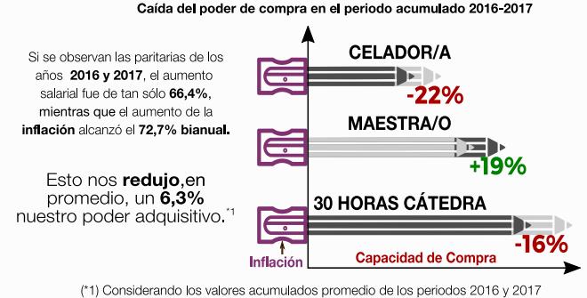 perdida del poder adquisitivo-salario e inflación